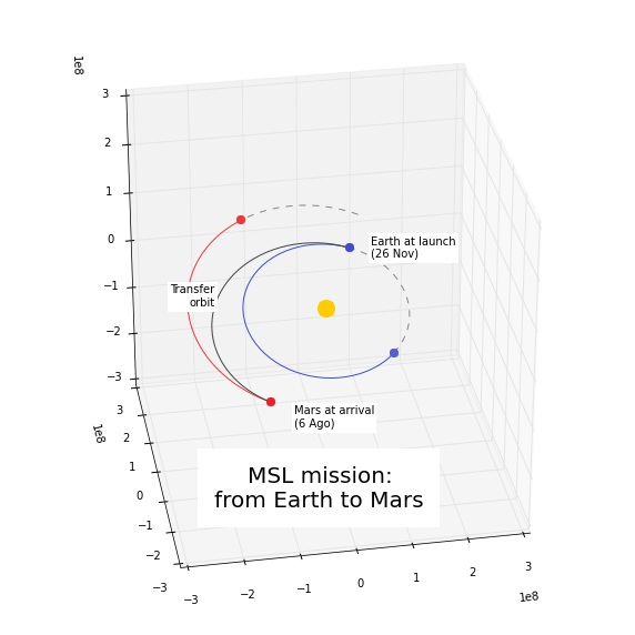 Using Modeling and Simulation to solve Lambert's problem to enable space travel